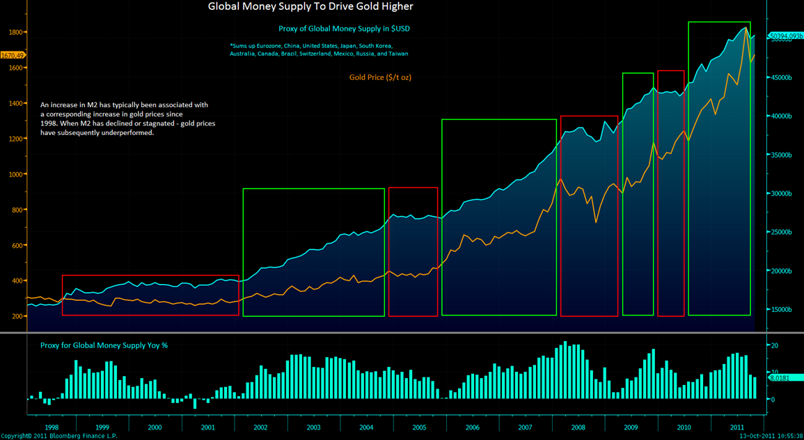 Global Money Supply And Currency Debasement Driving Gold Higher