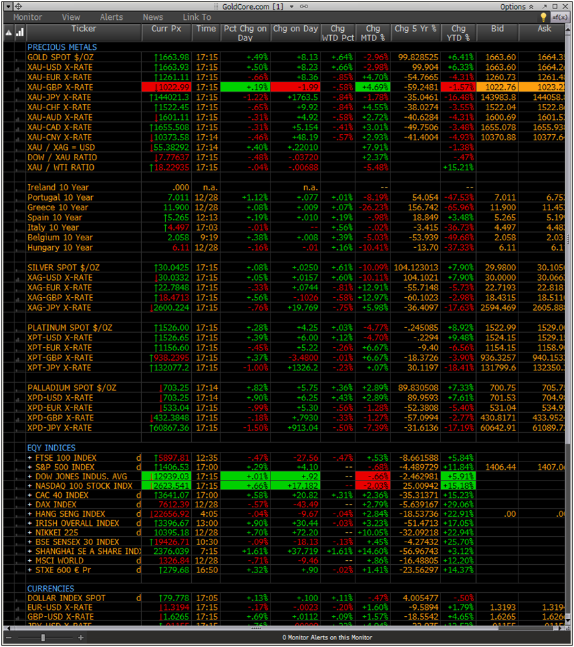 Historical forex rates bloomberg