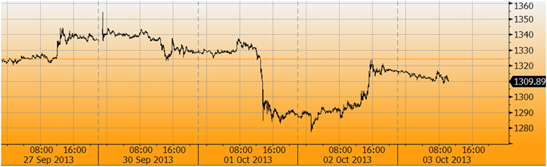 Gold Up 2.4% On Government Shutdown and U.S. Default Risk On October 17