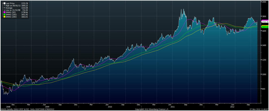 Gold Hits New Highs On Obama Victory goldcore bloomberg chart1 07 11 12