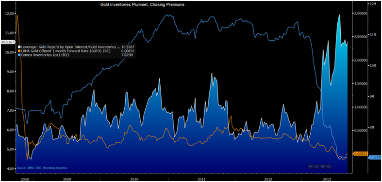 goldcore_bloomberg_chart1_10-09-13.png
