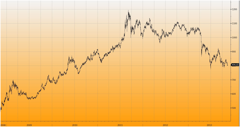 goldcore_bloomberg_chart1_12-11-13.png