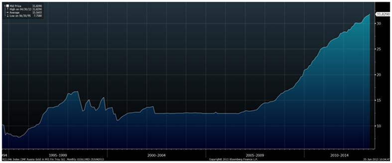 réserves d'or de la banque centrale de russie  - Page 2 Goldcore_bloomberg_chart1_21-05-14