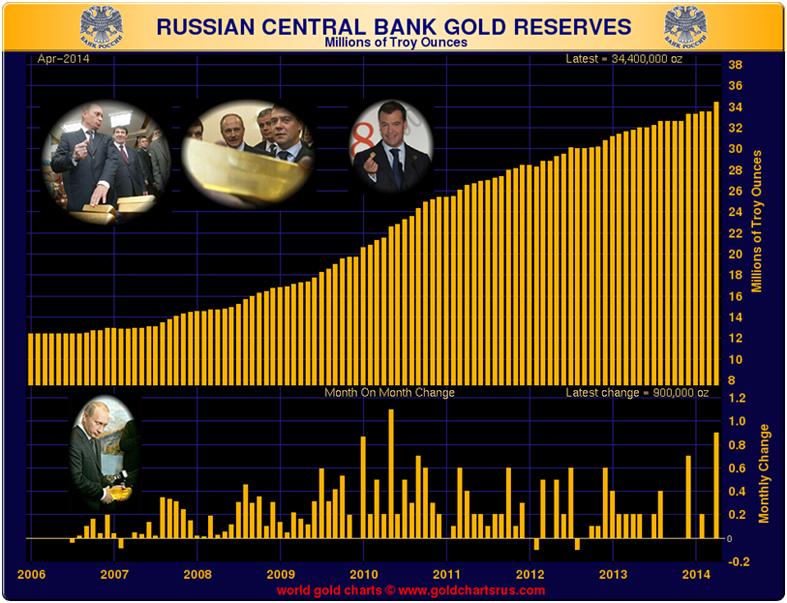 réserves d'or de la banque centrale de russie  - Page 2 Goldcore_bloomberg_chart1_22-05-14
