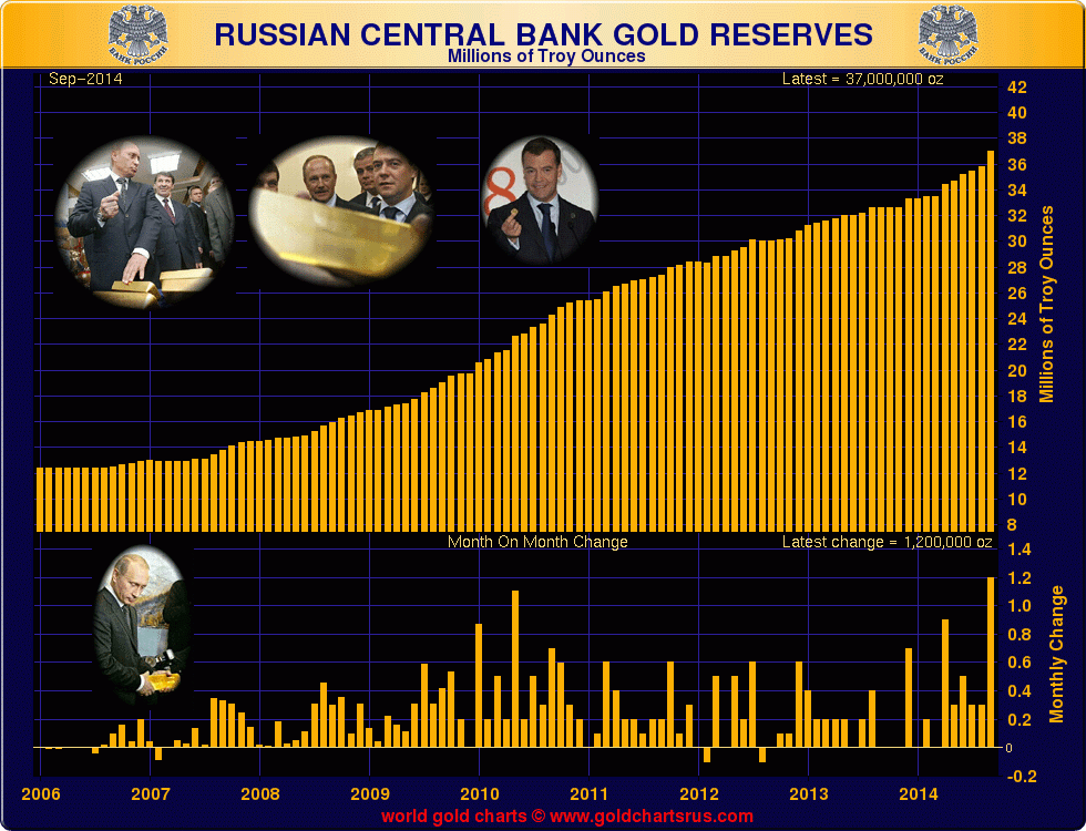 India Gold Demand Surges 450% and Bank of Russia Demand At 15 Year High