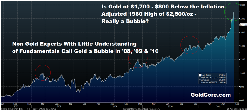 Gold Down Further 2% – Chorus of 'Gold Bubble' Callers Such as Roubini Out in Force Again goldcore bloomberg chart1 25 08 11