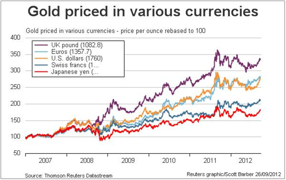 The Mystery and Wonder of Gold Prices