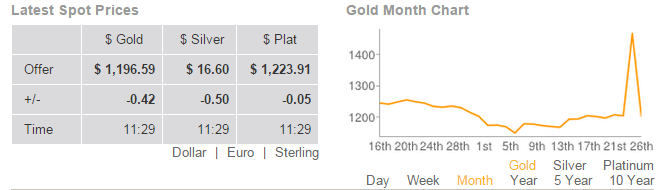 """Gold """"Price"""" Spikes to $1,467.50/oz on Computer Glitch"""