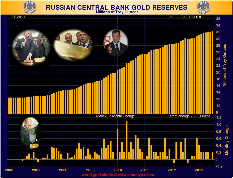 achats d'or par les Banques centrales s'accélérent  - Page 3 Goldcore_bloomberg_chart1_27-08-13