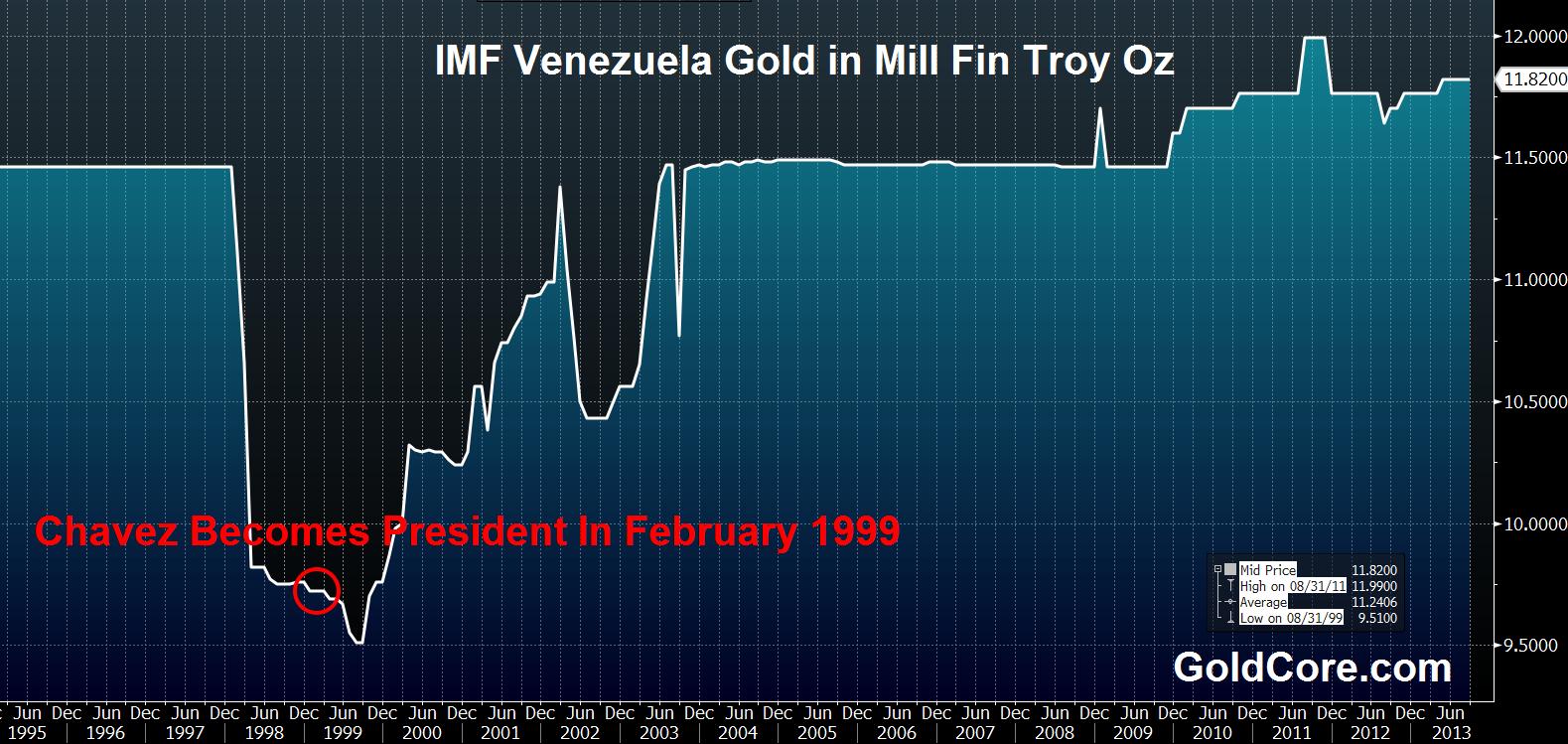 Venezuela Denies Goldman's Gold Deal As Inflation Tops 54%