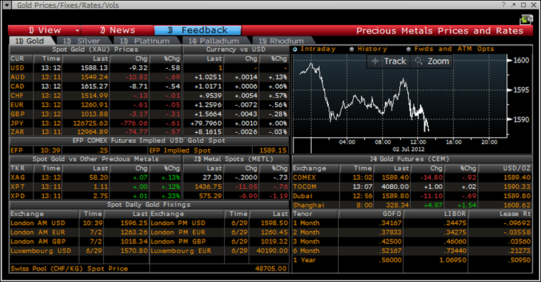 Bloomberg forex rates history