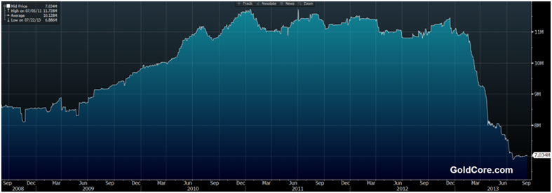 goldcore_bloomberg_chart2_10-09-13.png