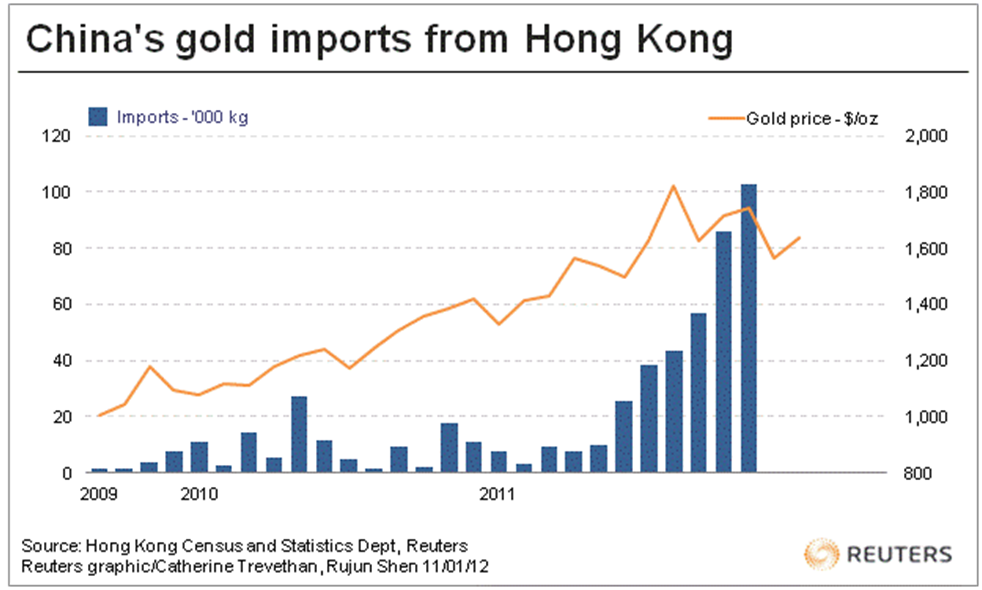 Chinas Gold Imports From Hong Kong Surge to Highest Ever‎   PBOC Buying? goldcore bloomberg chart2 11 01 12