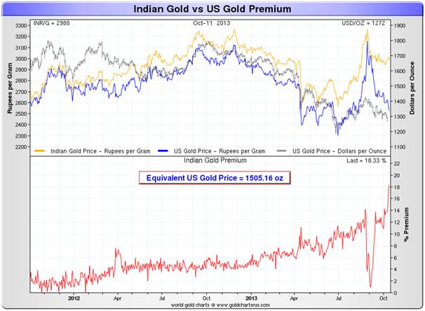 inde : importation or et argent  / file de suivi  - Page 2 Goldcore_bloomberg_chart2_14-10-13