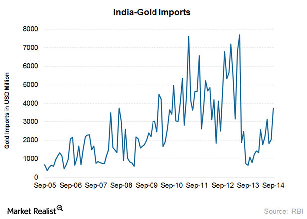 Gold Imports 'Phenomenal' In India - 571 Percent Surge To 150 Tonnes in November