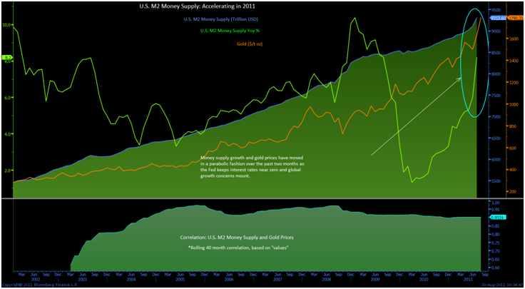 Gold at $1,950 Within the Month Reaffirm UBS; JP Morgan $2,500 Year End Call Remains goldcore bloomberg chart2 30 08 11