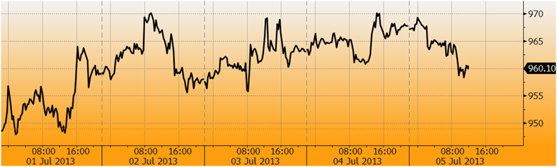 goldcore bloomberg chart3 05 07 13 png
