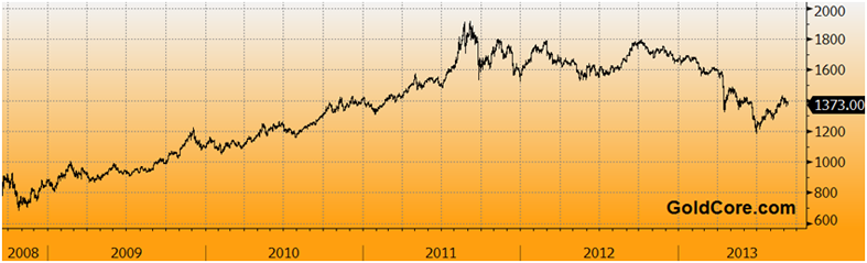 goldcore_bloomberg_chart3_10-09-13.png