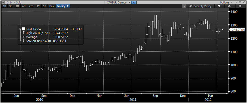 XAU/EUR 2 Year Weekly Currency Chart – (Bloomberg)