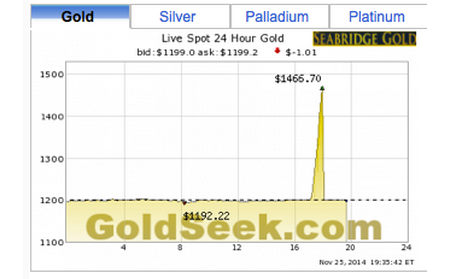 "Gold ""Price"" Spikes to $1,467.50/oz on Computer Glitch?"