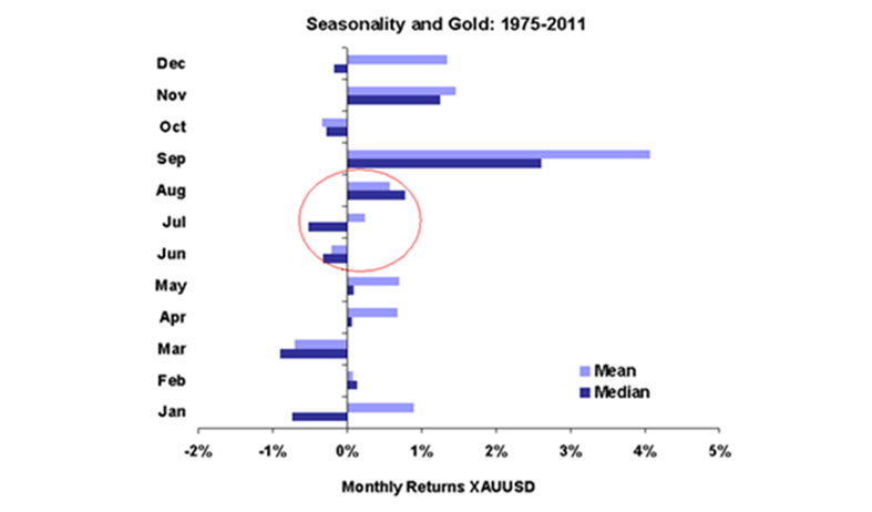 What is gold trading at 4 months