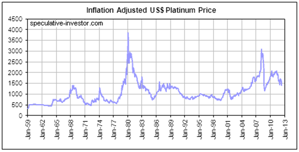platinum surges  ytd  closures sees supply fall   year   hedge