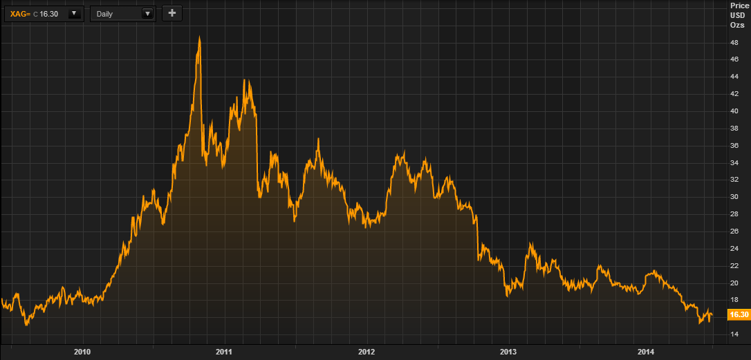 how to add gold price onto chart on thomson reuters