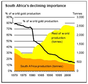 production dor dans le monde  / infos en continu  Goldcore_bloomberg_chart4_15-03-12