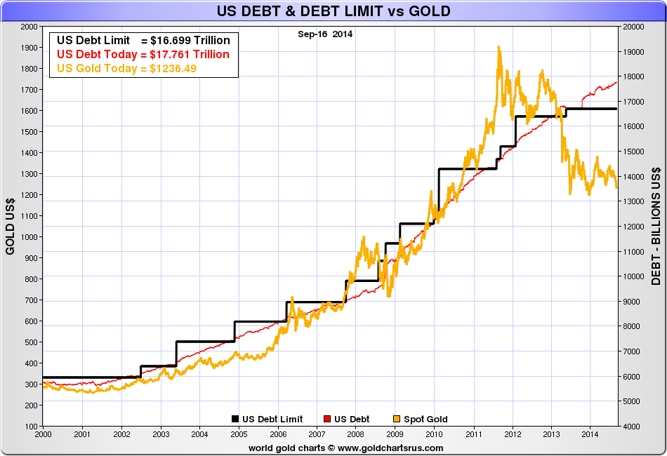 goldcore_bloomberg_chart4_17-09-14.png