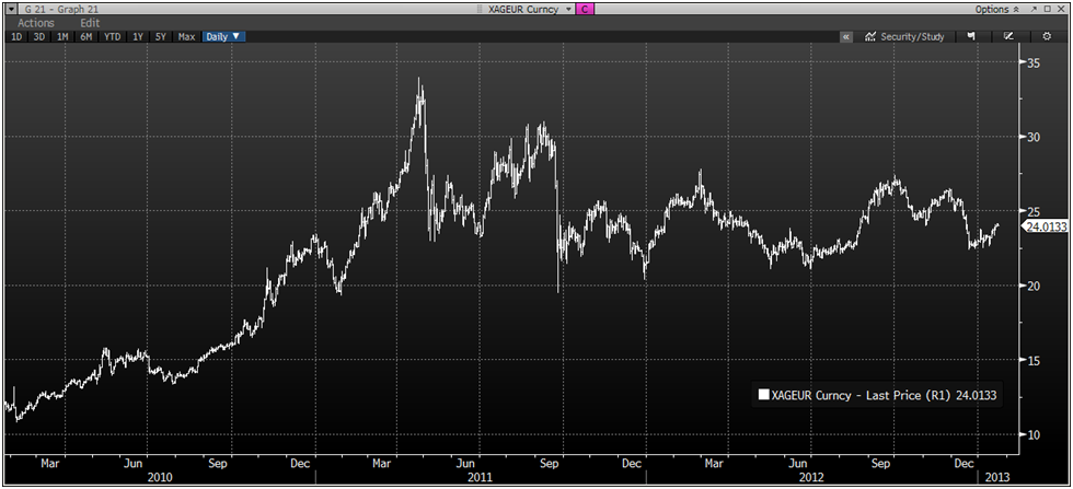 goldcore_bloomberg_chart5_22-01-13.png