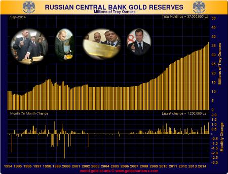 réserves d'or de la banque centrale de russie  - Page 2 Goldcore_bloomberg_chart7_19-11-14