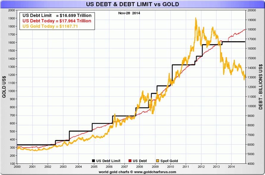 US national debt limit vs gold