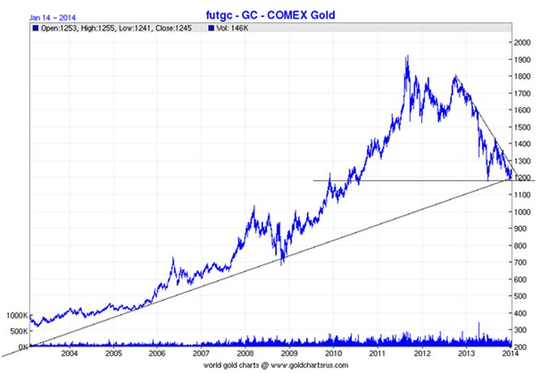 Seven Key Gold Charts Quot Bull Market Ahead Quot Goldcore