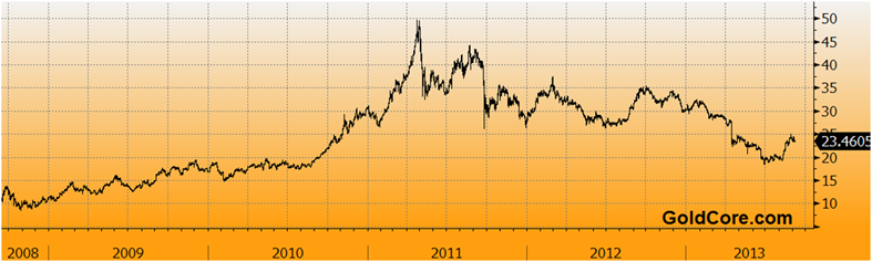 U.S. Silver Coin Sales Top 2012- Record Store Of Value Buying