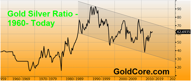 Global Currency Reset Amero The Gold Silver Ratio And