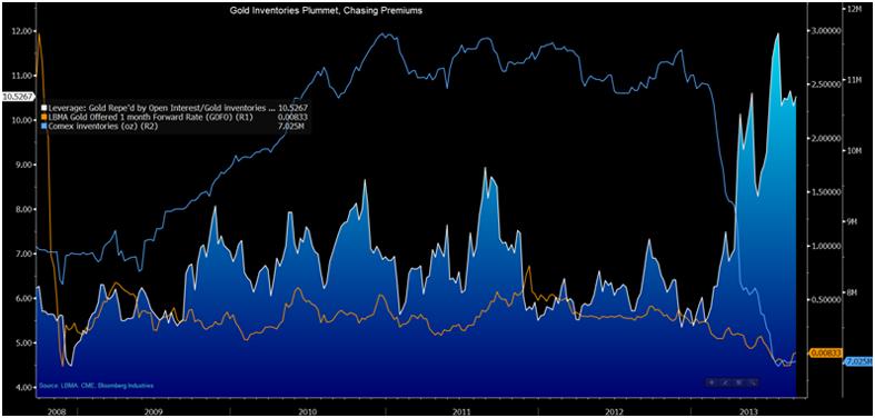 COMEX Default Risk As Gold Inventories Plummet 36%   Zero Hedge