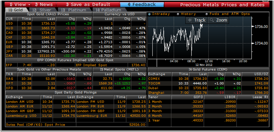 Bloomberg forex analysis