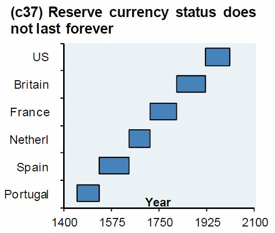 """Physical Gold Is The """"Best Defence"""" Against """"Escalating Currency Wars"""" goldcore bloomberg chart1 12 12 14"""