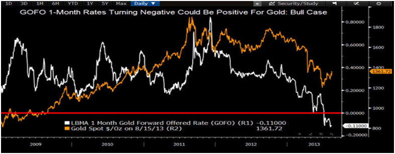 Gold Lending Rates Drop Further On Supply Concerns - GoldCore News
