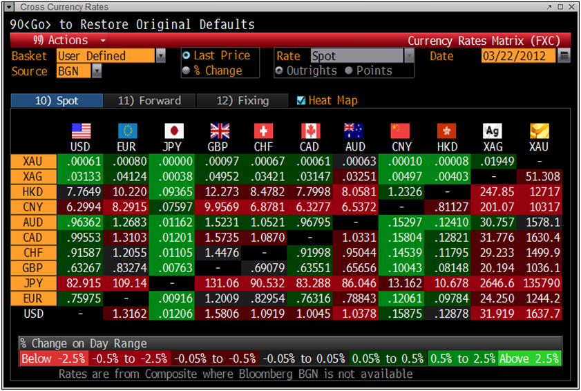 Bloomberg forex rates