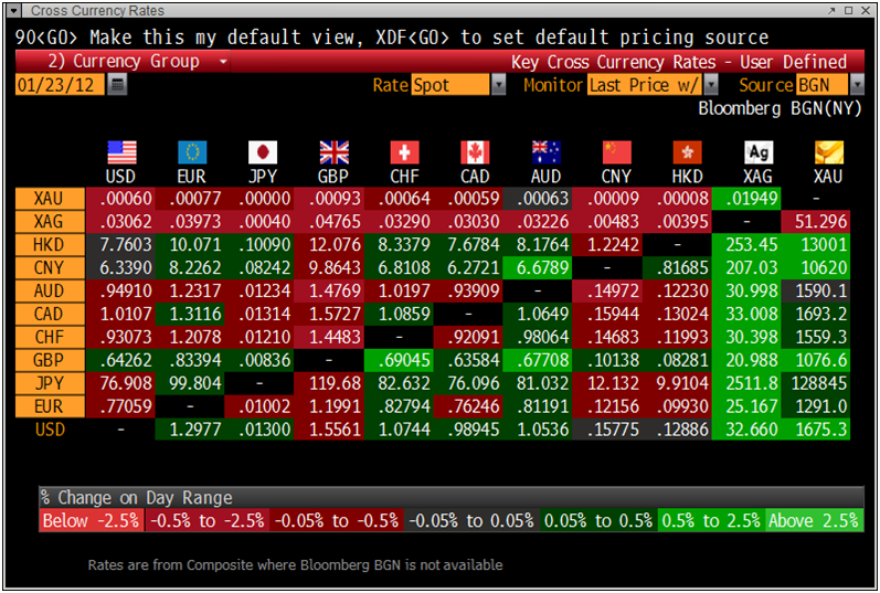 Bloomberg forex charts