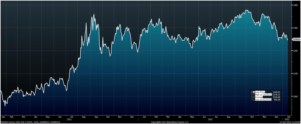 Does Bank Of England Hold €235 Million Of Irish Gold