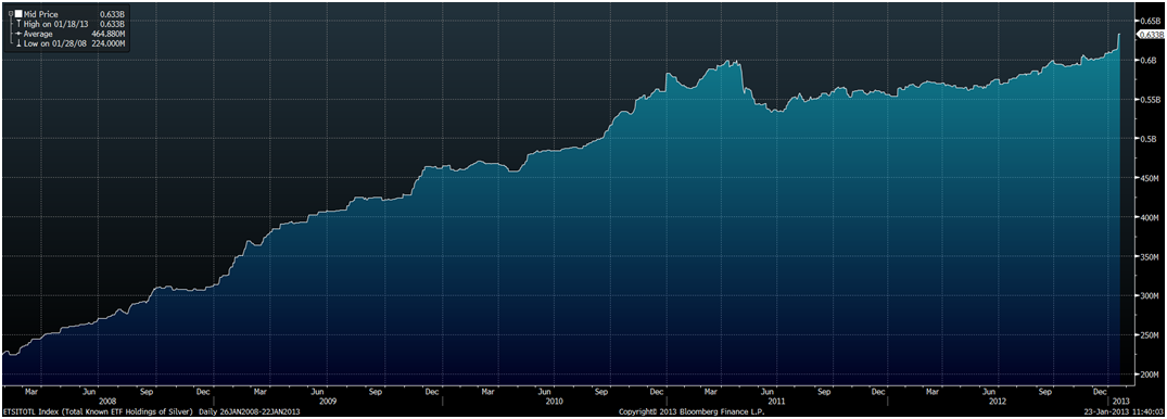 goldcore_bloomberg_chart2_23-01-13.png