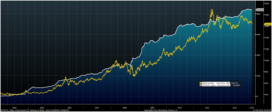 Hedge Funds Move From GLD To Other ETFs and Safety Of