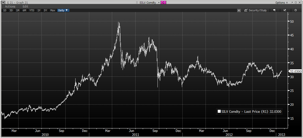 goldcore_bloomberg_chart3_22-01-13.png