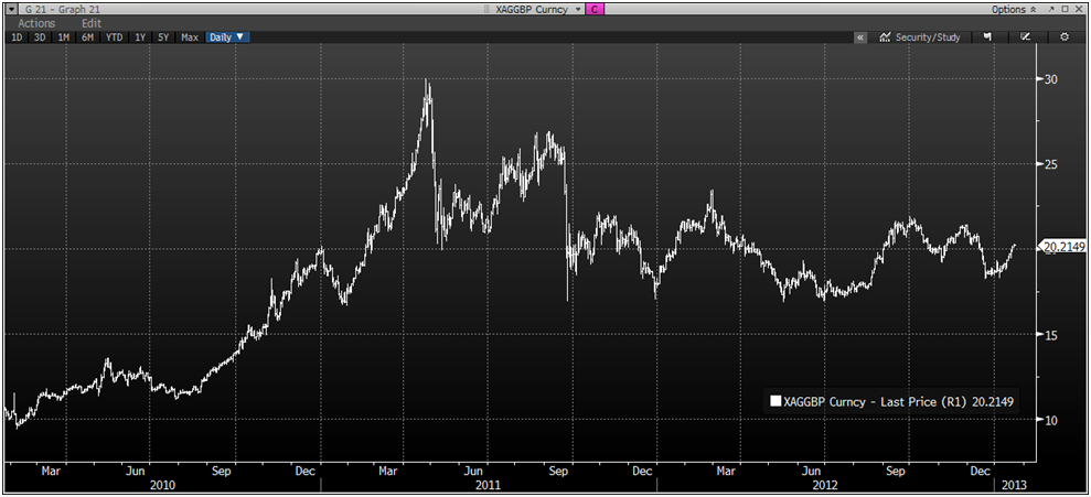 goldcore_bloomberg_chart4_22-01-13.png